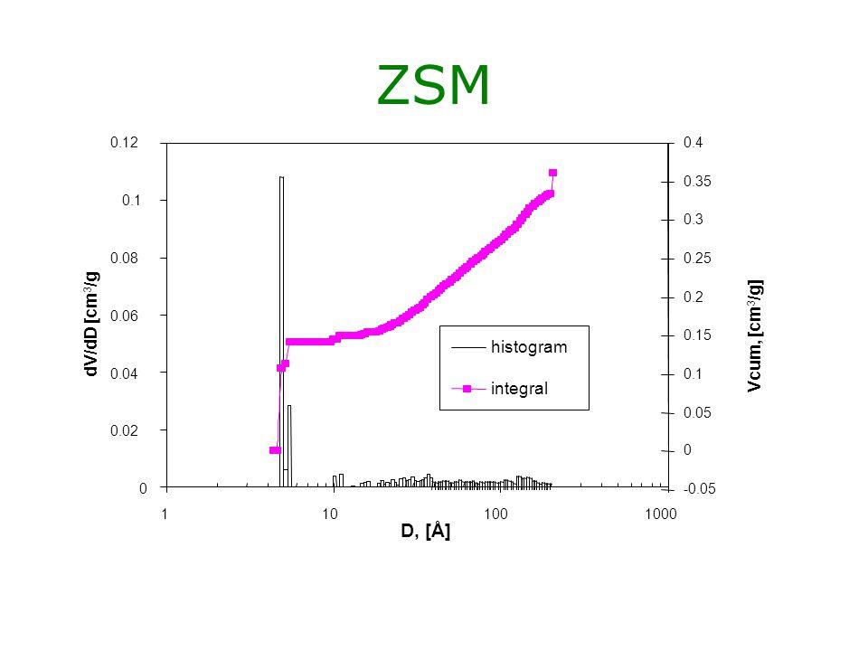 ZSM D, [Å] dV/dD [cm3/g Vcum, [cm3/g] histogram integral 0.02 0.04